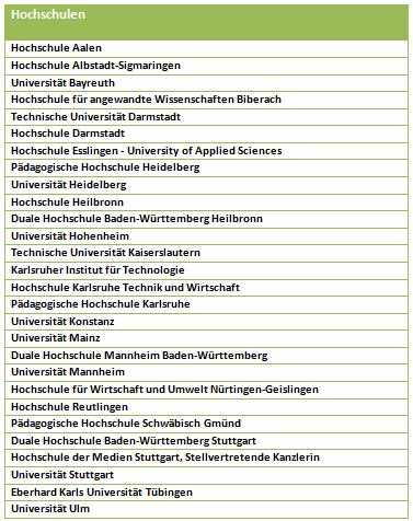 Grafik mit Übersicht der Teilnehmenden Hochschulen